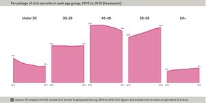 Age of civil servants