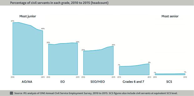 grade of civil servants