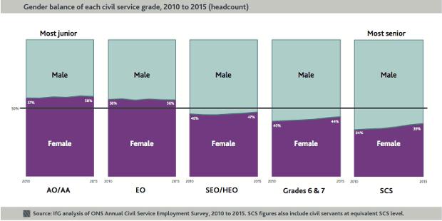 civil service gender balance