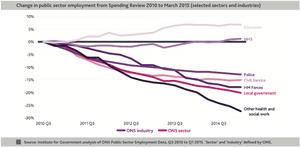 public sector cuts