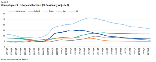 Unemployment rates in select group of EU countries