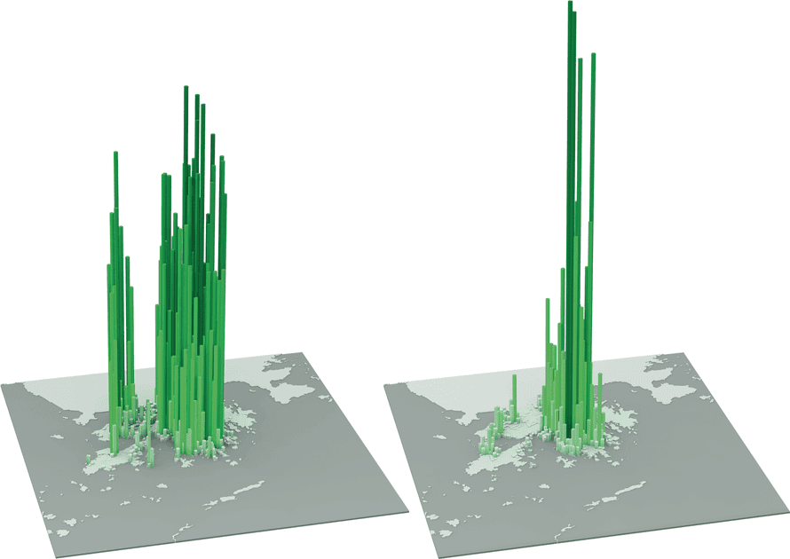 Hong Kong has a close integration between residential and employment peak densities. This pattern is associated with a strong mix of uses and shorter travel distances.