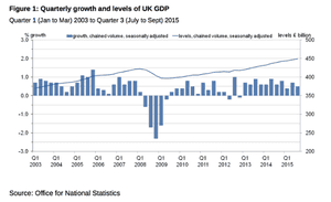 GDP slows