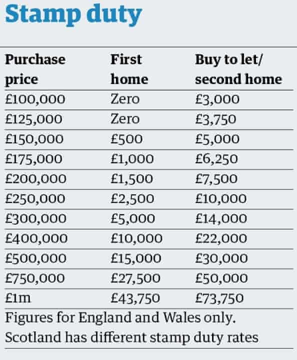 Stamp duty table