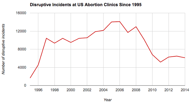 Chart showing disruptive incidents since 1995 at US abortion clinics