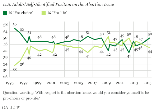 Gallup poll on abortion.