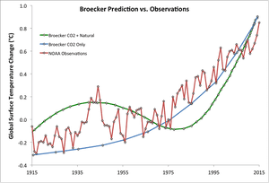 Wallace Broecker's 1974 climate model global warming predictions vs. NOAA observations.