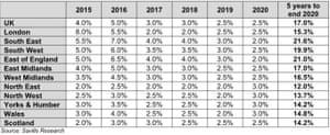 House price predictions