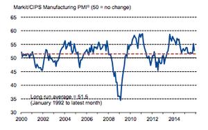 November's manufacturing PMI