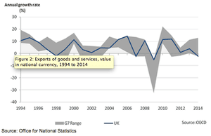 Exports of goods and services, value in national currency, from 1994 to 2014
