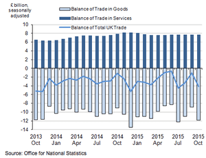 Chart showing balance of UK trade from October 2013 to October 2015