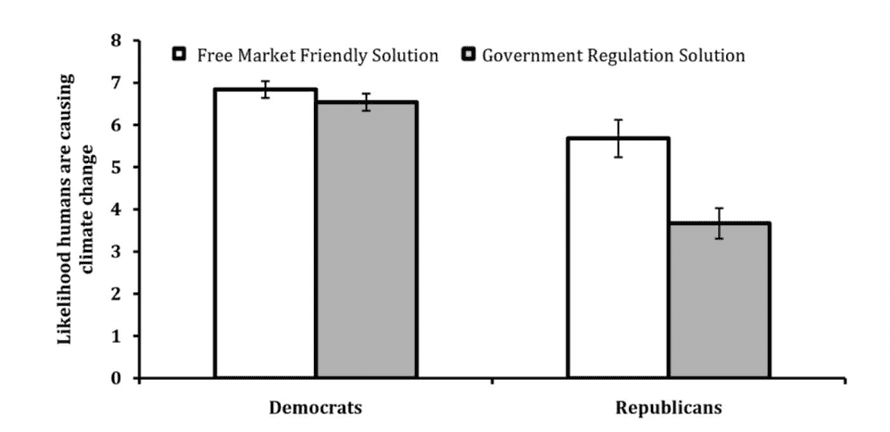 """From Campbell and Kay, """"Solution Aversion: On the Relation Between Ideology and Motivated Disbelief,"""" Journal of Personality and Social Psychology, 2014, Vol. 107, No. 5, 809–824. Published by the American Psychological Association."""
