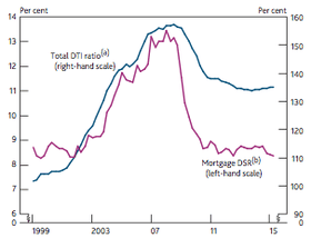Aggregate household debt to income ratio and mortgage debt-servicing ratio