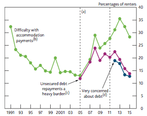 Measures of financial distress for renters