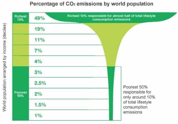 Emissions and Pollution by the top 10 percent