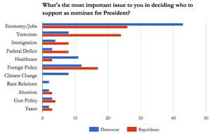 Democrat and Republican voting concerns