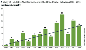 FBI active shooter statistics