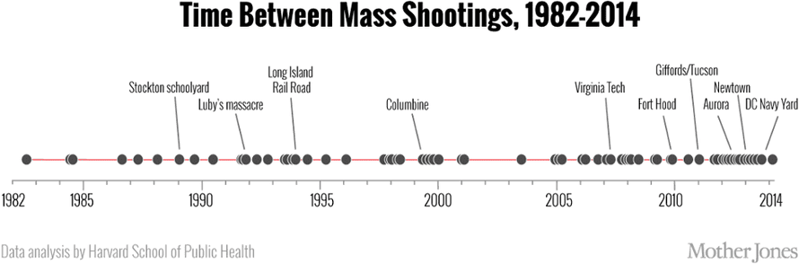 Increasingly frequent mass shootings