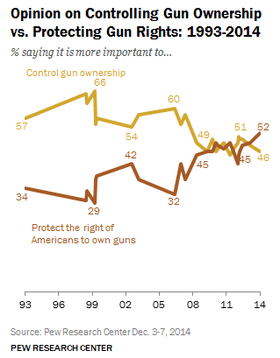 Opinion polling gun control.