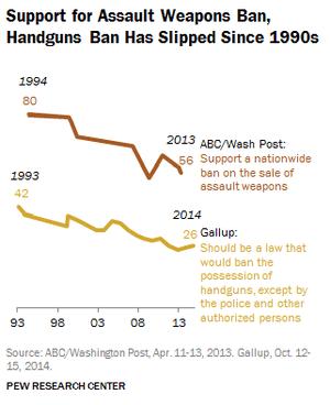 Opinion polling on gun control