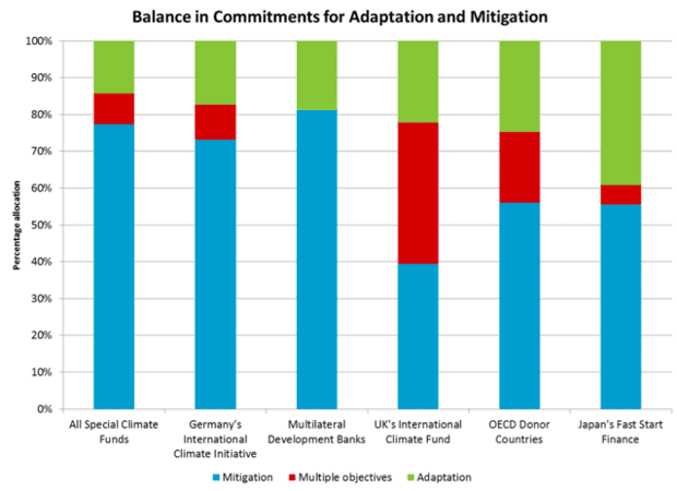 Adaptation and mitigation in climate finance