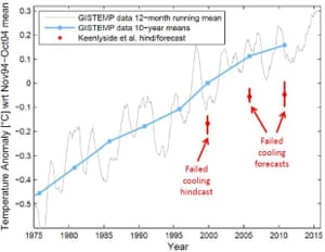 Observed global surface temperature data from NASA GISS (gray) and 10-year averages (blue) vs. Keenlyside et al. (2008) cooling predictions.  Illustration from RealClimate.org.
