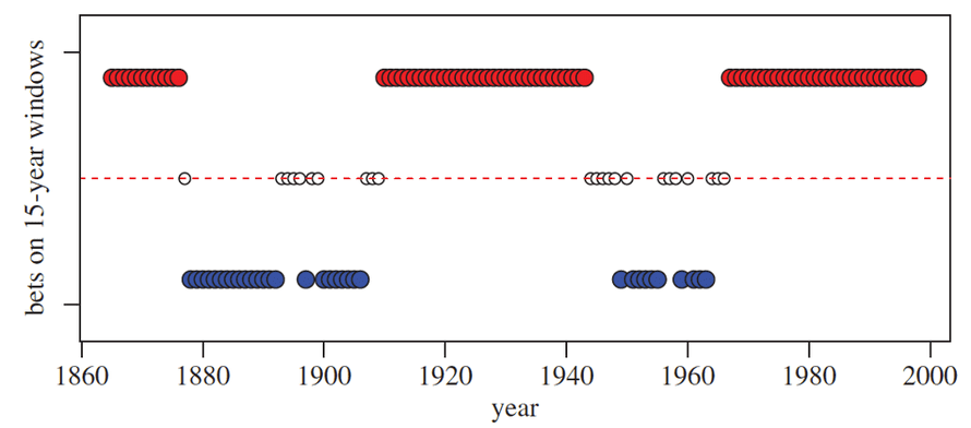 Results bets that the 15-year average global surface temperature would increase (red dots), decrease (blue dots) or stay about the same (white dots) from the previous 15-year mean.  Figure from Risbey et al. (2015).  Source: Philosophical Transactions A.