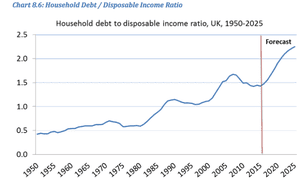 House price debt to income ratio
