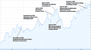 Smith & Wesson's stock price and major gun-related news. Photograph: The Guardian/Google Finance