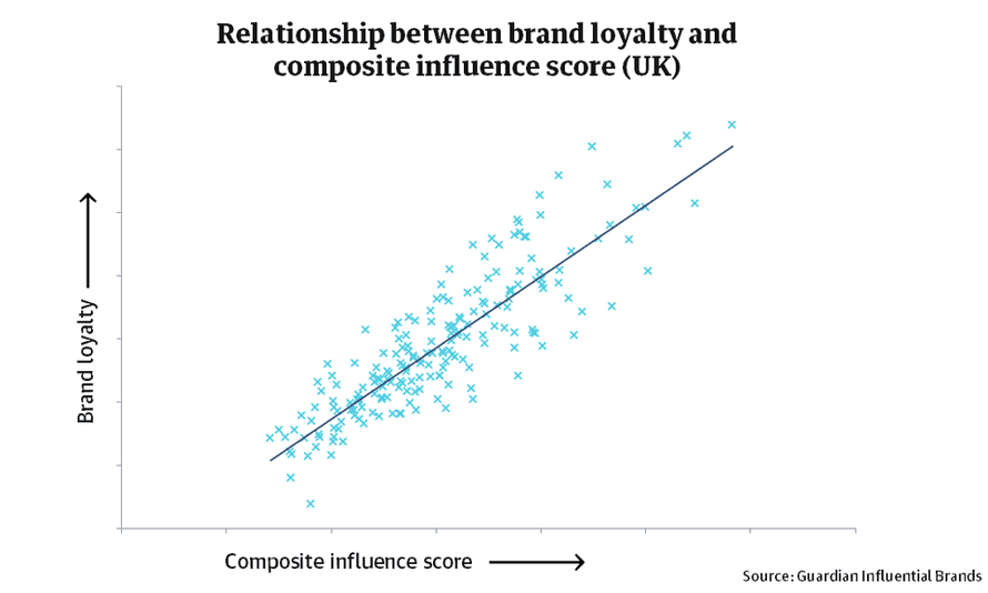 Relationship between brand loyalty and overall influence score.