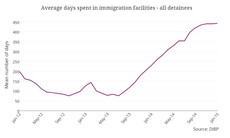 average days detainees