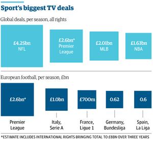 Sports biggest TV deals