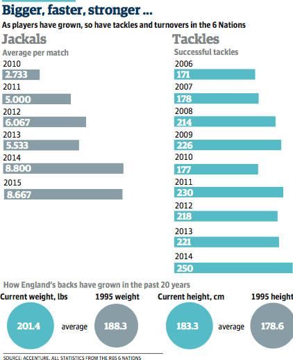 Bigger, fitter, faster: why rugby union is too strong for