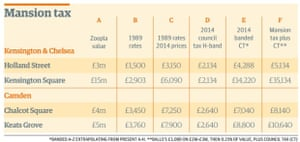 Mansion tax rates compared to council tax