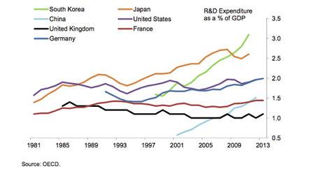 Business expenditure on Research & Development