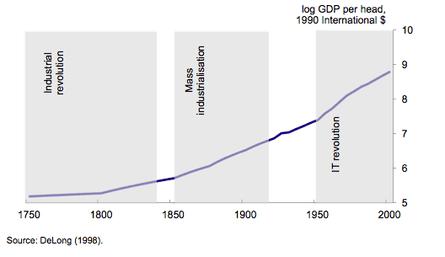 GDP per capita since 1750