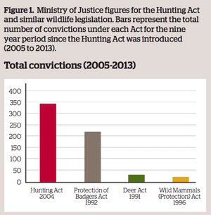 Convictions under various UK animal welfare legislation.