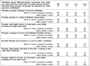YouGov immigration poll results
