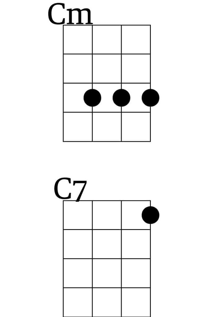 It Must Be Love Chords Ukulele Images Chord Guitar Finger Position