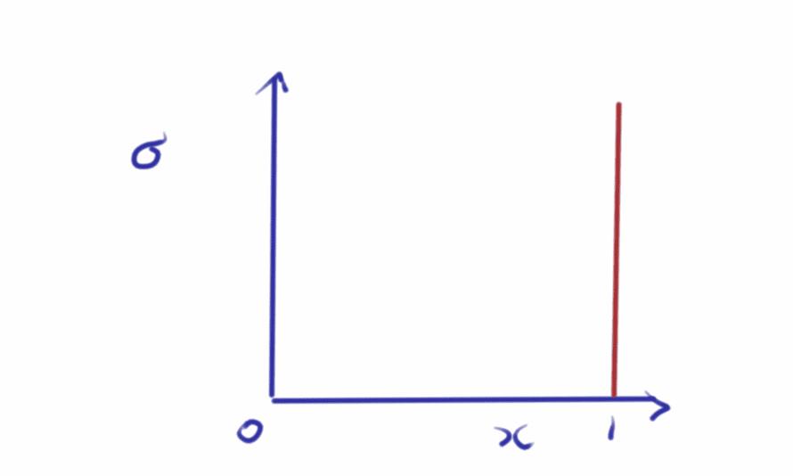 A pointlike proton