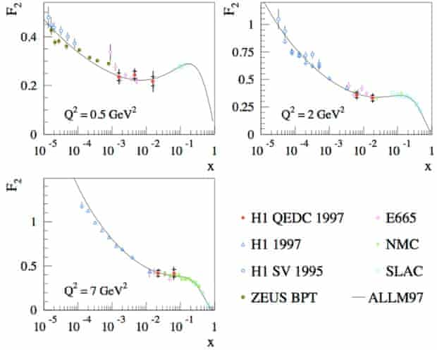 Proton structure, from arXiv:hep-ex/0406029