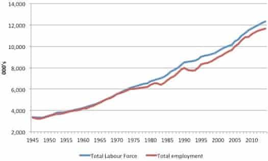 australian employment 1945-2014