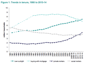 Trends in tenure from English Housing Survey