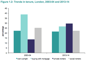 Trends in tenure in London from English Housing Survey