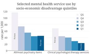 mental health socio economic