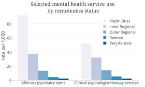mental health remoteness