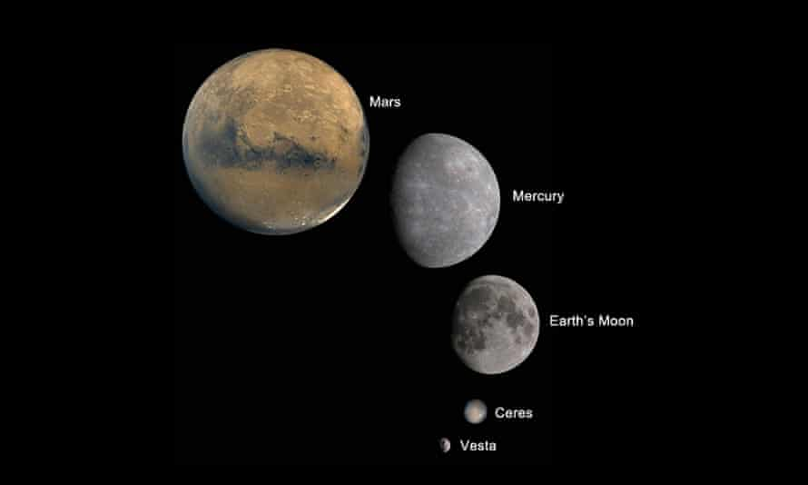 Ceres and vesta in comparison to other planets
