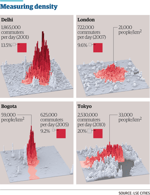 Density measure