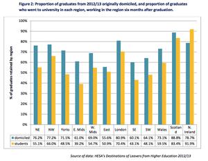 Graduate retention around the UK