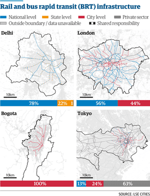 Bus rapid transit and rail systems